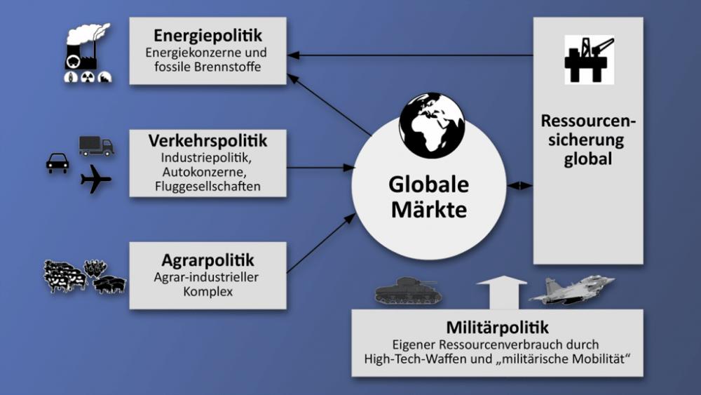 Globale Märkte, Ressourcenverschwendung und Umweltbewegung